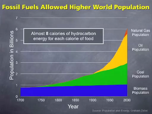 Graph of world population growth with caption, 'Almost 8 calories of hydrocarbon energy for each calorie of food'. Still from video with thanks to Post Peak Living.